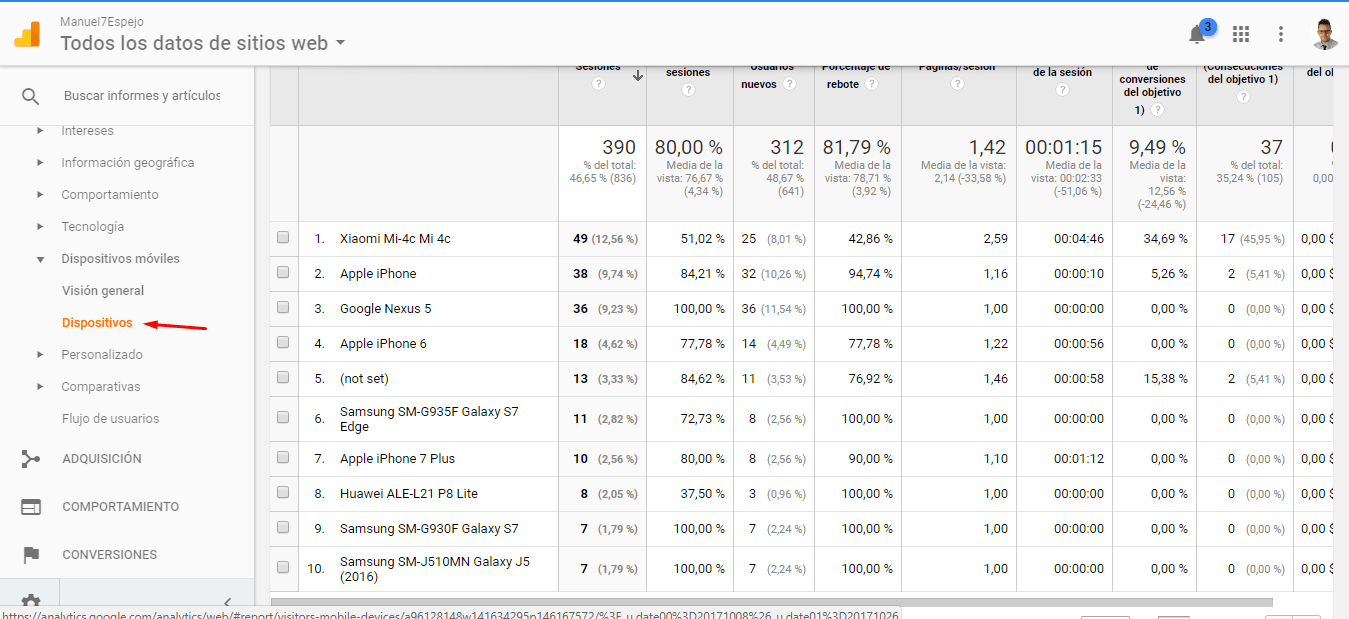 Google Analytics Dispositivos móviles