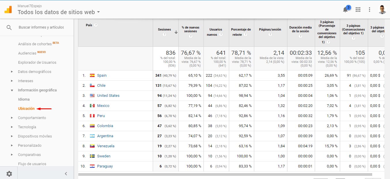 Google Analytics Información Geográfica