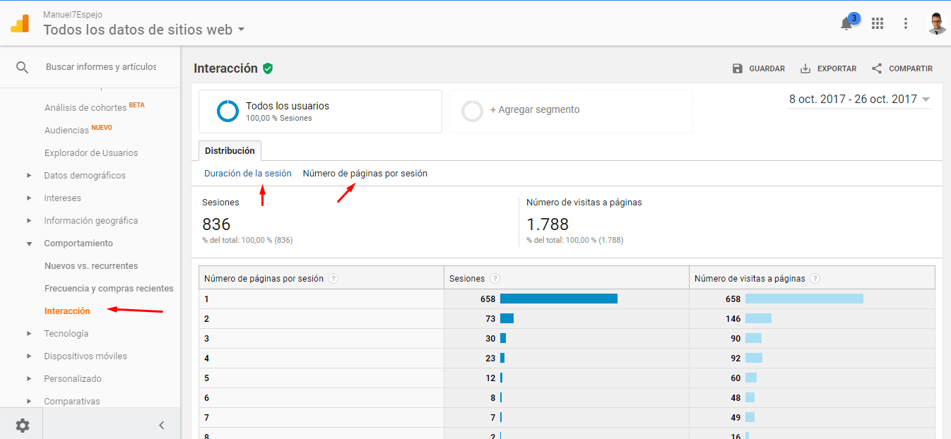 Google Analytics Interacción