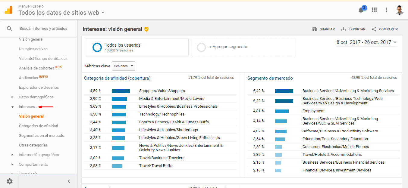 Google Analytics Intereses